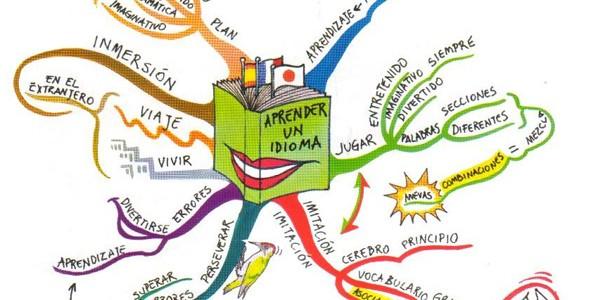 Los Mapas Mentales. Un instrumento eficaz para planificar tus pensamientos